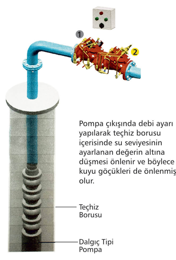 Flow Regulating Valve Flow Amount Control İnstallation Assembly Detail