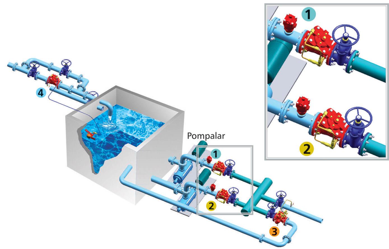 Hidrolik Çekvalf Kontrol Vanası Dalgıç Pompa Tesisat Montaj