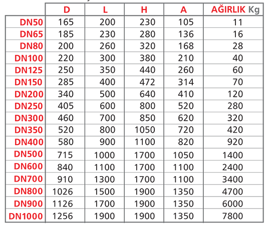 Kontrol Vanası 200 D Çift Kontrol Hazneli Vanalar Ölçüleri Boyutları