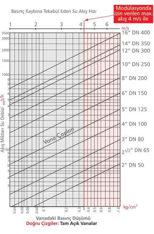 Kontrol Vanası Akış Karekteristikleri Su Akış Hızı