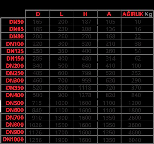 Kontrol Vanası Teknik 200 Seri Tek Kontrol Hazneli Vanalar Ağırlık Ve Ölçüleri