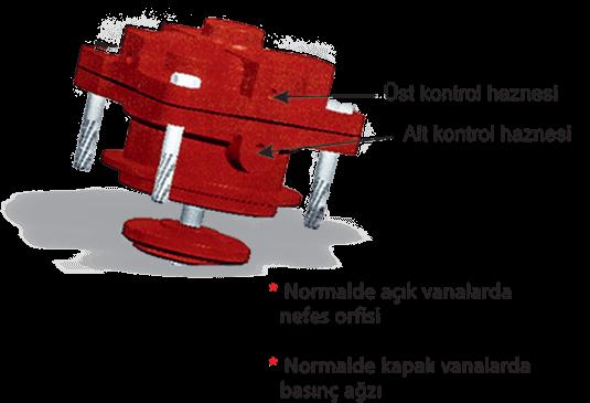Kontrol Vanası ve Yapısı Çift Kontrol Hazneli Tip 1