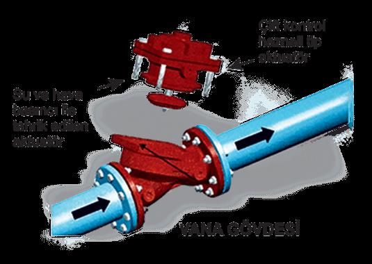 Kontrol Vanası ve Yapısı Çift Kontrol Hazneli Tip 6